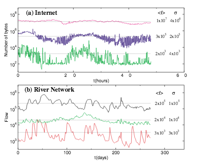 a self-organizing network that can follow non-stationary distributions pdf