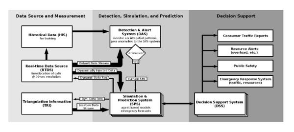 effect of data warehousing on social networking + dissertation